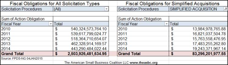 20150103 FY10 through FY14 Total Obligations vs SAP