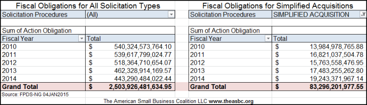 20150103 FY10 through FY14 Total Obligations vs SAP