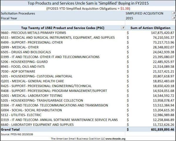 20150106 Top Twenty SAP PSC of FY2015