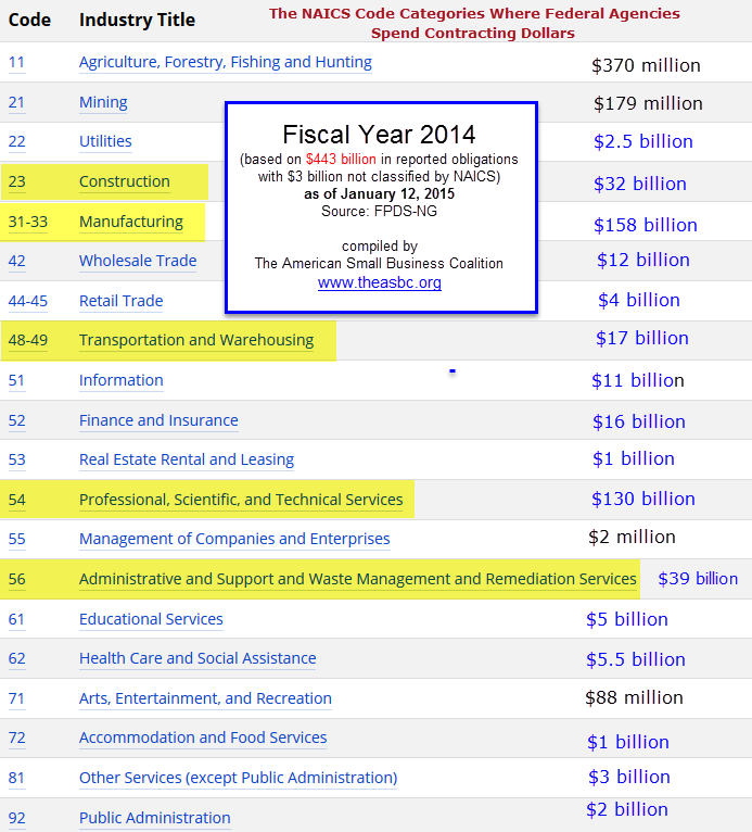 20150112 FY14 Federal Spending by NAICS Code Categories