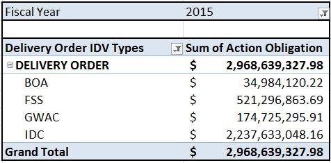 20150122 FY15 DO IDV Types SB