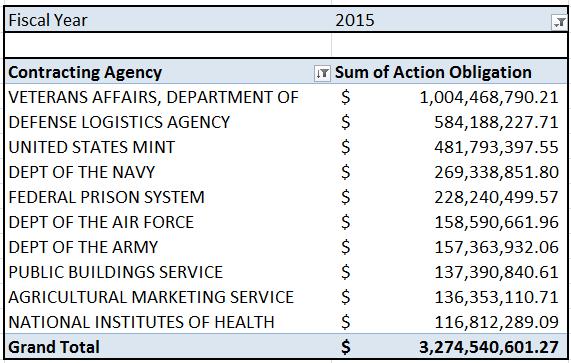 20150122 FY15 SB Top 10 Agencies
