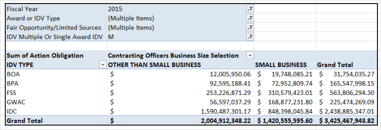 20150216 QY FY15 IDV Obligations by Type and COBSS