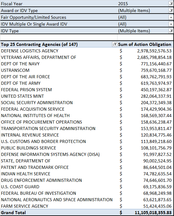 20150216 QY FY15 IDV Top 25 Contracting Agency Obligations