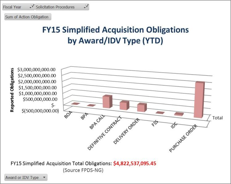 20150331 SAP FY15 obligations by award idv type chart
