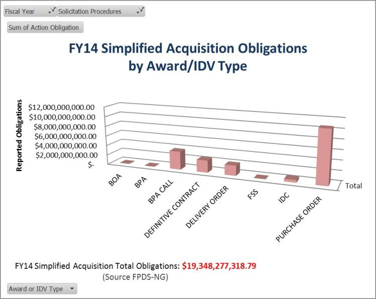 20150331 SAP obligations by award idv type chart