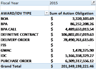 20150602 FY15 YTD Total Obligations by Award and IDV Type