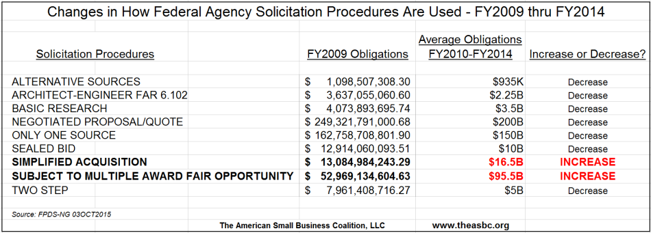 20151003 How Solicitation Procedure Use Has Changed