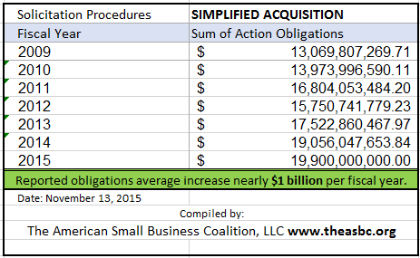 20151113 SAP Total FY09 thru FY15
