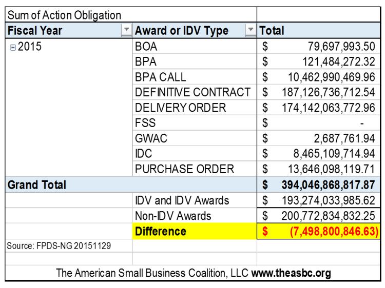 20151129 FY2015 YTD by Award IDV Type