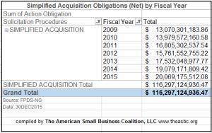 20151230 SAP Obligations FY09 thru FY15