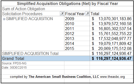 20151230 SAP Obligations FY09 thru FY15