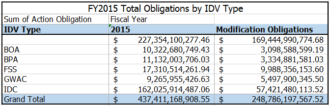 20160104 FY15 Total Obligations by IDV