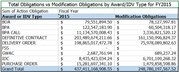 20160104 FY15 Total Obligations vs Modifications by Award_IDV Type
