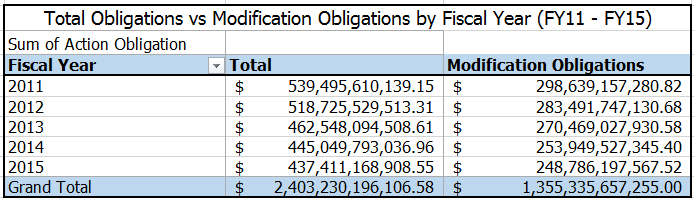 20160104 FY15 Total Obligations vs Modifications by FY11 - FY15