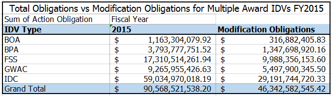 20160104 FY15 Total Obligations vs Modifications MAIDV