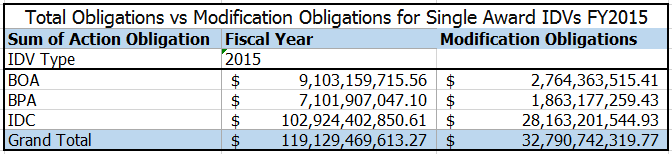 20160104 FY15 Total Obligations vs Modifications SAIDV