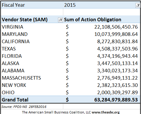 20160228 FY15 SB Obligations by Vendor State