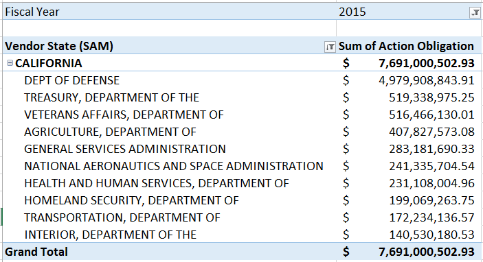 20160228 FY15 Top 10 Departments for California SB