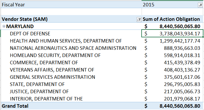 20160228 FY15 Top 10 Departments for Maryland SB