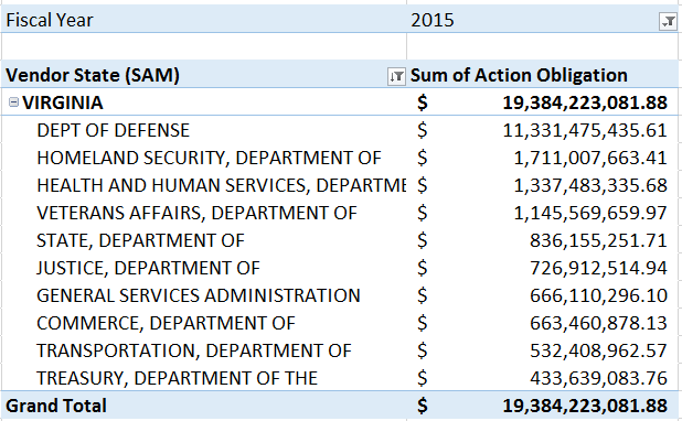 20160228 FY15 Top 10 Departments for Virginia SB