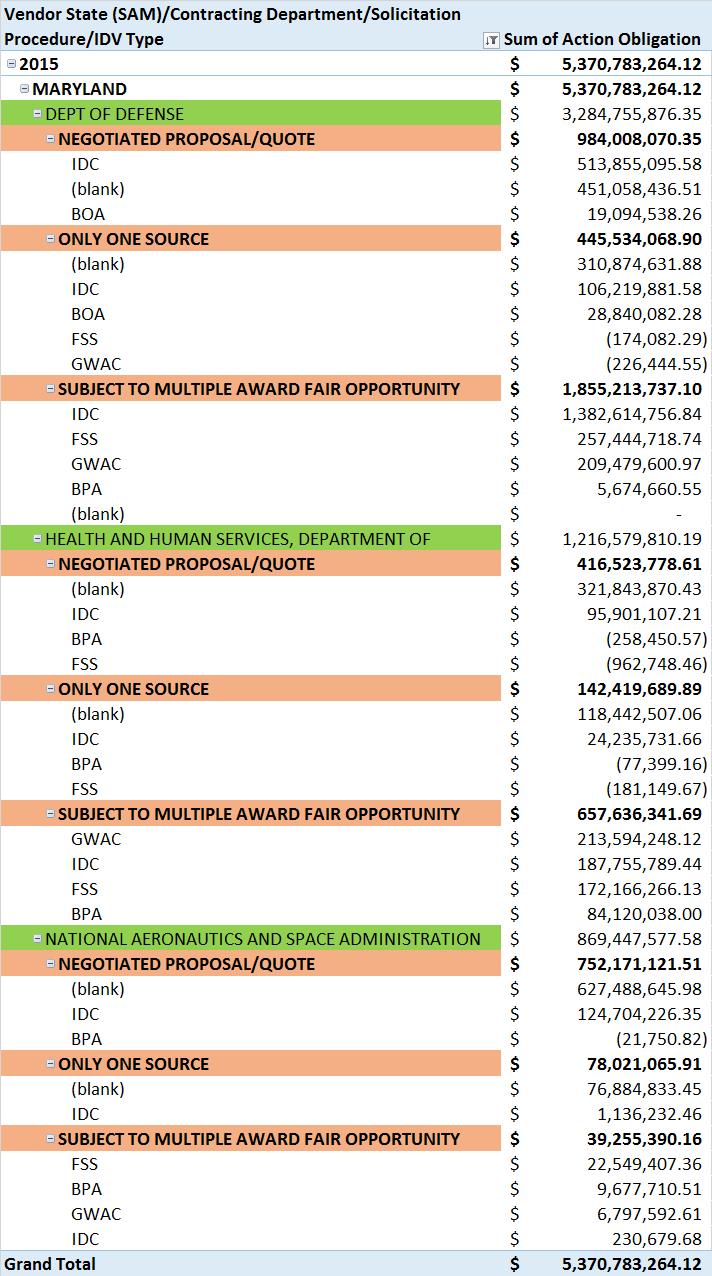20160229 FY15 Maryland SB Top Depts, Sol Proc and IDV Types